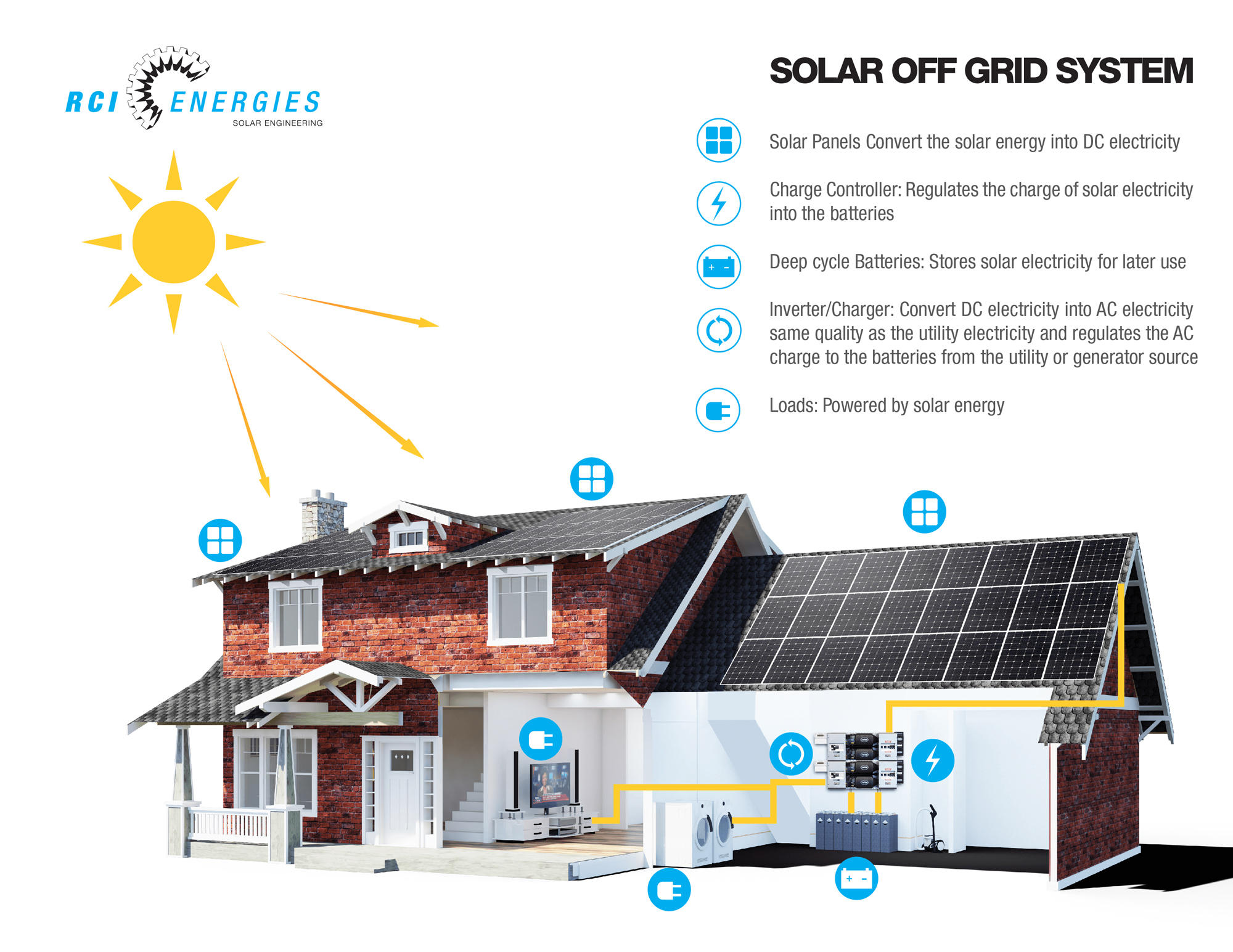 Off grid solar│Clean Connect Solar
